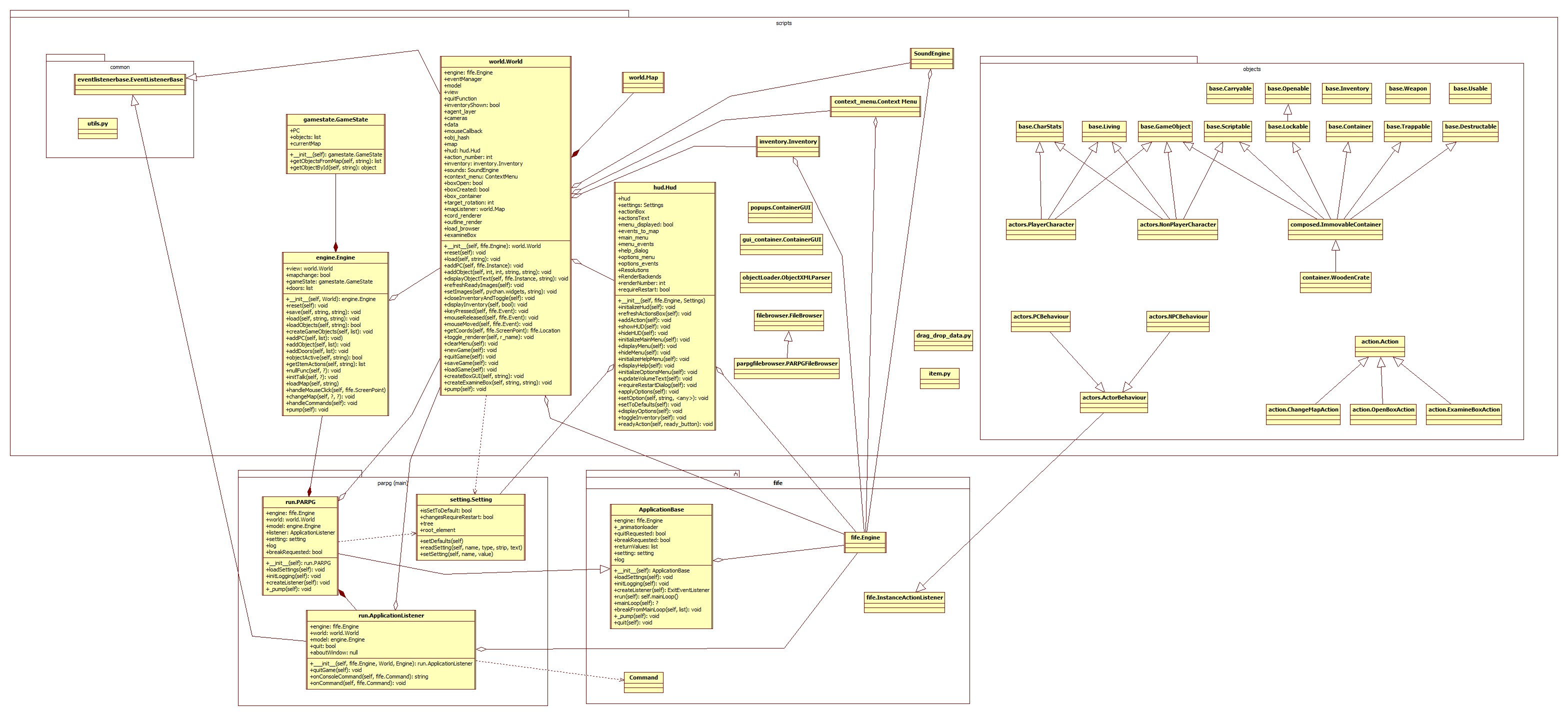 Uml class design post apocalyptic rpg wiki parpg class diagram rev 232g ccuart Image collections